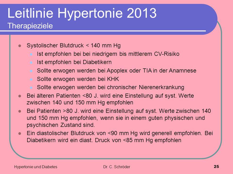 Leitlinie Hypertonie 2013 Therapieziele Systolischer Blutdruck < 140 mm Hg Ist empfohlen bei bei niedrigem bis mittlerem CV-Risiko Ist empfohlen bei D
