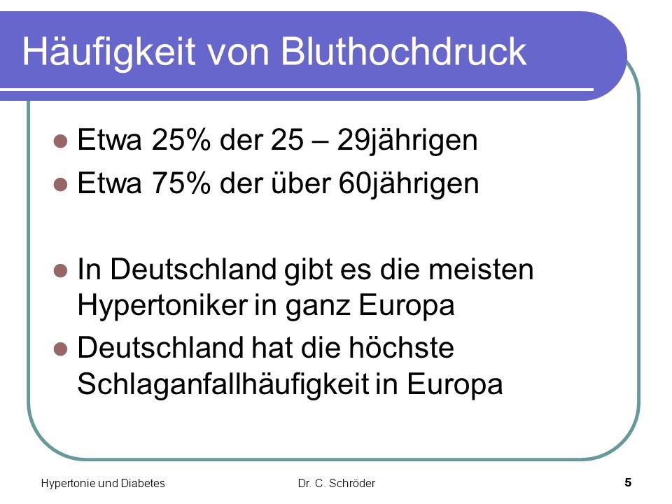 Häufigkeit von Bluthochdruck Etwa 25% der 25 – 29jährigen Etwa 75% der über 60jährigen In Deutschland gibt es die meisten Hypertoniker in ganz Europa Deutschland hat die höchste Schlaganfallhäufigkeit in Europa Dr.