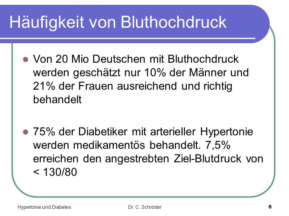 Häufigkeit von Bluthochdruck Von 20 Mio Deutschen mit Bluthochdruck werden geschätzt nur 10% der Männer und 21% der Frauen ausreichend und richtig behandelt 75% der Diabetiker mit arterieller Hypertonie werden medikamentös behandelt.