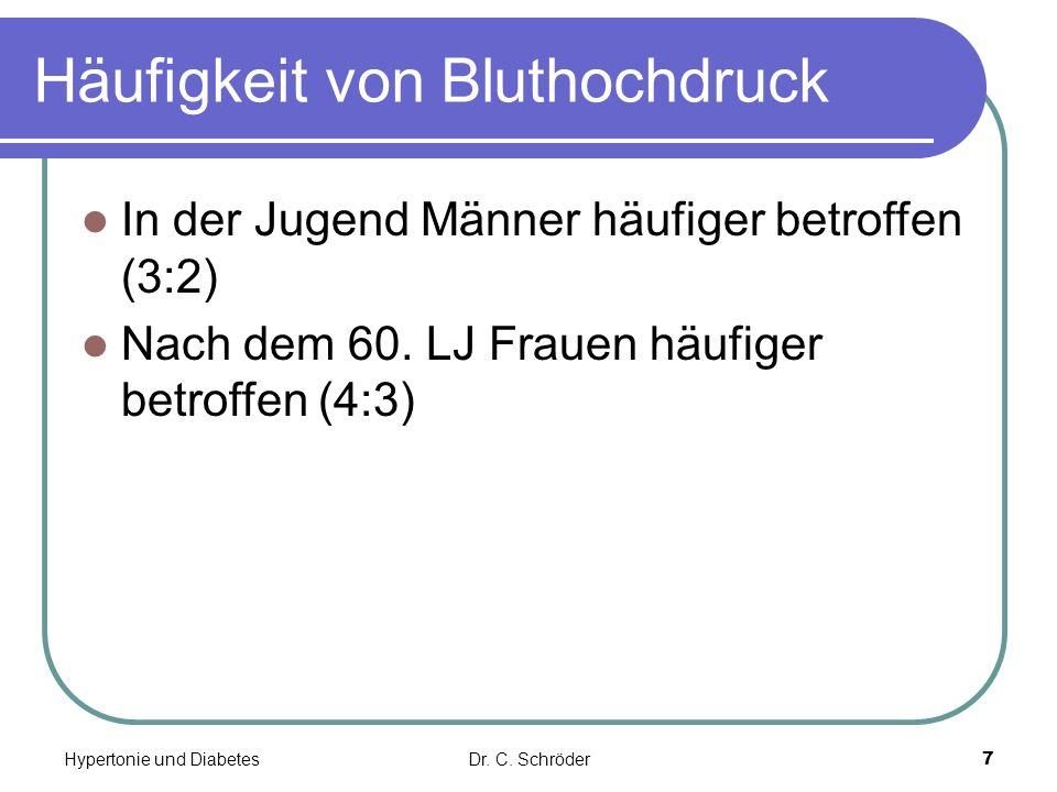 Häufigkeit von Bluthochdruck In der Jugend Männer häufiger betroffen (3:2) Nach dem 60. LJ Frauen häufiger betroffen (4:3) Dr. C. SchröderHypertonie u
