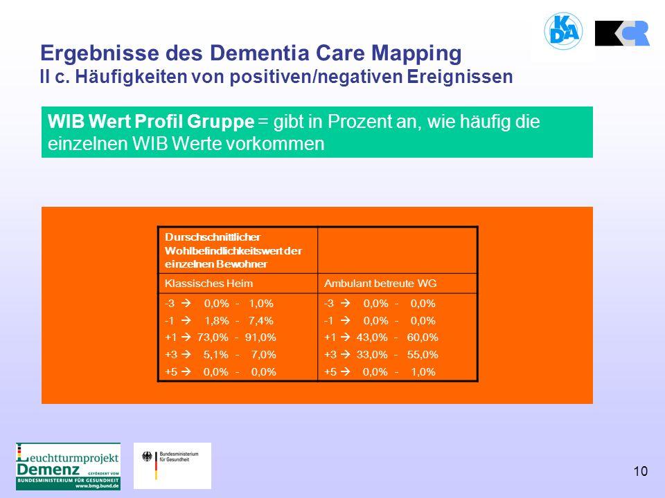 10 Ergebnisse des Dementia Care Mapping II c. Häufigkeiten von positiven/negativen Ereignissen WIB Wert Profil Gruppe = gibt in Prozent an, wie häufig