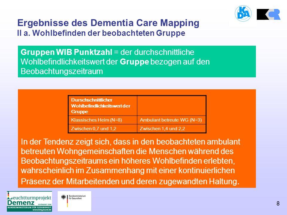 8 Ergebnisse des Dementia Care Mapping II a. Wohlbefinden der beobachteten Gruppe In der Tendenz zeigt sich, dass in den beobachteten ambulant betreut