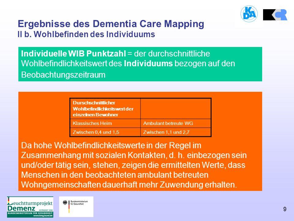 9 Ergebnisse des Dementia Care Mapping II b. Wohlbefinden des Individuums Da hohe Wohlbefindlichkeitswerte in der Regel im Zusammenhang mit sozialen K