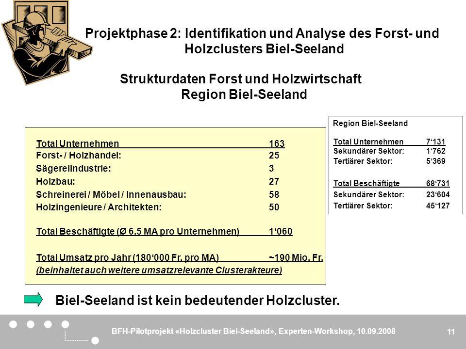 BFH-Pilotprojekt «Holzcluster Biel-Seeland», Experten-Workshop, 10.09.2008 11 Region Biel-Seeland Total Unternehmen7'131 Sekundärer Sektor:1'762 Terti