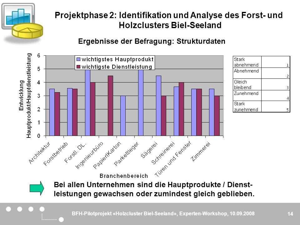 BFH-Pilotprojekt «Holzcluster Biel-Seeland», Experten-Workshop, 10.09.2008 14 Bei allen Unternehmen sind die Hauptprodukte / Dienst- leistungen gewach