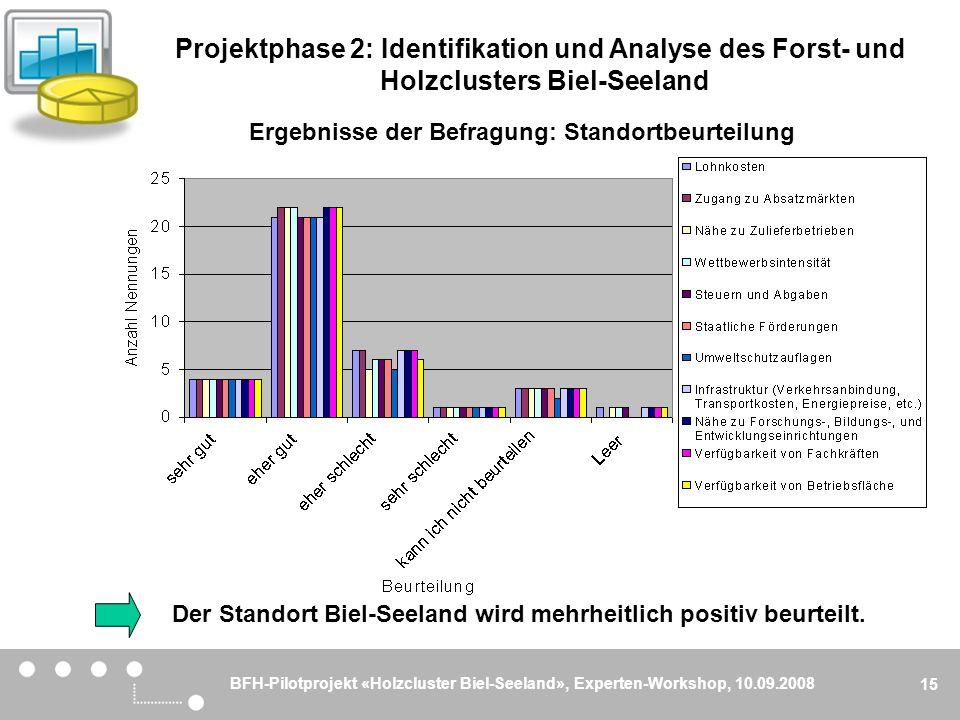 BFH-Pilotprojekt «Holzcluster Biel-Seeland», Experten-Workshop, 10.09.2008 15 Ergebnisse der Befragung: Standortbeurteilung Der Standort Biel-Seeland