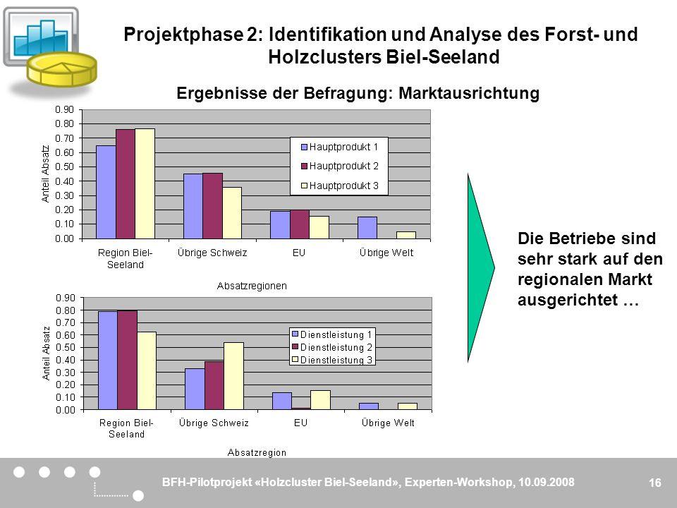 BFH-Pilotprojekt «Holzcluster Biel-Seeland», Experten-Workshop, 10.09.2008 16 Ergebnisse der Befragung: Marktausrichtung Die Betriebe sind sehr stark