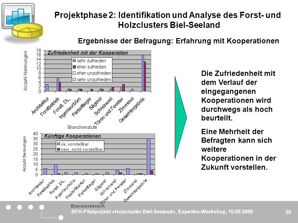 BFH-Pilotprojekt «Holzcluster Biel-Seeland», Experten-Workshop, 10.09.2008 20 Ergebnisse der Befragung: Erfahrung mit Kooperationen Die Zufriedenheit