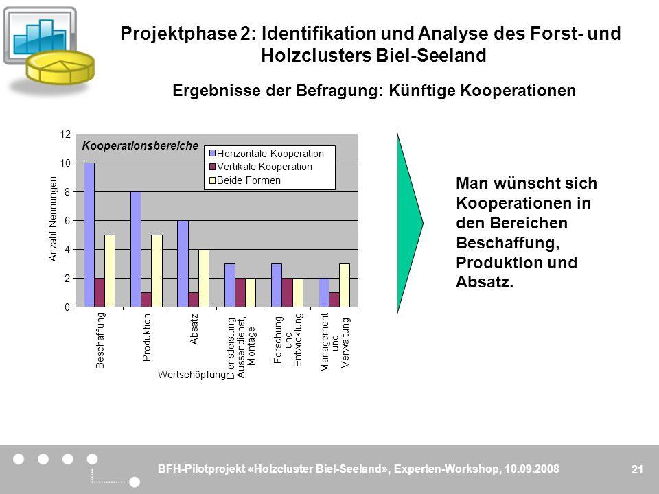 BFH-Pilotprojekt «Holzcluster Biel-Seeland», Experten-Workshop, 10.09.2008 21 Ergebnisse der Befragung: Künftige Kooperationen Man wünscht sich Kooper