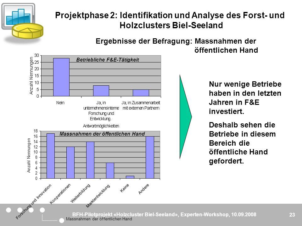 BFH-Pilotprojekt «Holzcluster Biel-Seeland», Experten-Workshop, 10.09.2008 23 Ergebnisse der Befragung: Massnahmen der öffentlichen Hand Nur wenige Be