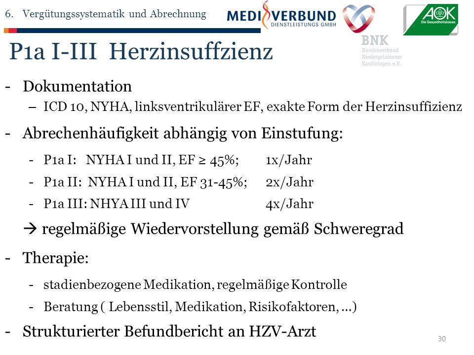 30 P1a I-III Herzinsuffzienz -Dokumentation – ICD 10, NYHA, linksventrikulärer EF, exakte Form der Herzinsuffizienz -Abrechenhäufigkeit abhängig von Einstufung: -P1a I: NYHA I und II, EF ≥ 45%;1x/Jahr -P1a II: NYHA I und II, EF 31-45%;2x/Jahr -P1a III: NHYA III und IV4x/Jahr  regelmäßige Wiedervorstellung gemäß Schweregrad -Therapie: -stadienbezogene Medikation, regelmäßige Kontrolle -Beratung ( Lebensstil, Medikation, Risikofaktoren, …) -Strukturierter Befundbericht an HZV-Arzt 6.Vergütungssystematik und Abrechnung