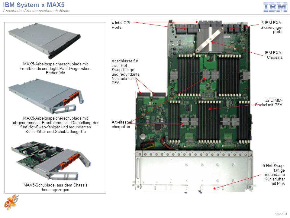Slide 31 IBM System x MAX5 Ansicht der Arbeitsspeicherschublade MAX5-Arbeitsspeicherschublade mit Frontblende und Light Path Diagnostics- Bedienfeld MAX5-Arbeitsspeicherschublade mit abgenommener Frontblende zur Darstellung der fünf Hot-Swap-fähigen und redundanten Kühlerlüfter und Schubladengriffe MAX5-Schublade, aus dem Chassis herausgezogen 32 DIMM- Sockel mit PFA Anschlüsse für zwei Hot- Swap-fähige und redundante Netzteile mit PFA Arbeitsspei cherpuffer 5 Hot-Swap- fähige redundante Kühlerlüfter mit PFA 3 IBM EXA- Skalierungs- ports 4 Intel-QPI- Ports IBM EXA- Chipsatz