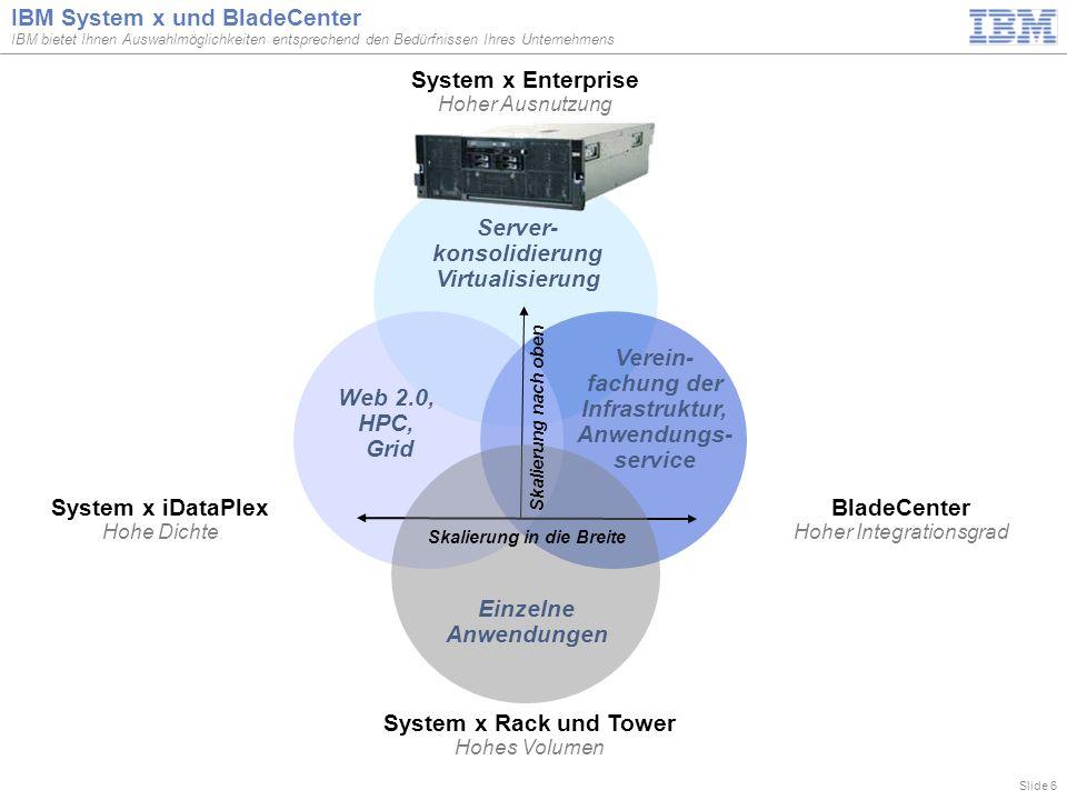 Slide 6 IBM System x und BladeCenter IBM bietet Ihnen Auswahlmöglichkeiten entsprechend den Bedürfnissen Ihres Unternehmens BladeCenter Hoher Integrationsgrad System x Enterprise Hoher Ausnutzung System x iDataPlex Hohe Dichte System x Rack und Tower Hohes Volumen Verein- fachung der Infrastruktur, Anwendungs- service Web 2.0, HPC, Grid Server- konsolidierung Virtualisierung Einzelne Anwendungen Skalierung nach oben Skalierung in die Breite