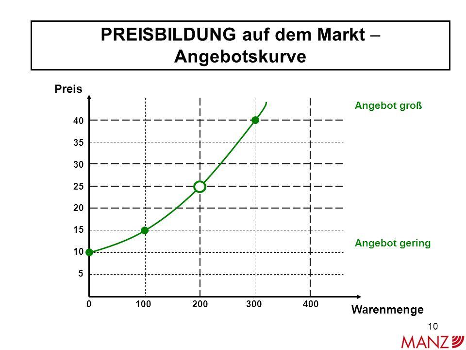 PREISBILDUNG auf dem Markt – Angebotskurve 40 35 30 25 20 15 10 5 Preis Warenmenge 0 100 200 300 400 Angebot groß Angebot gering 10