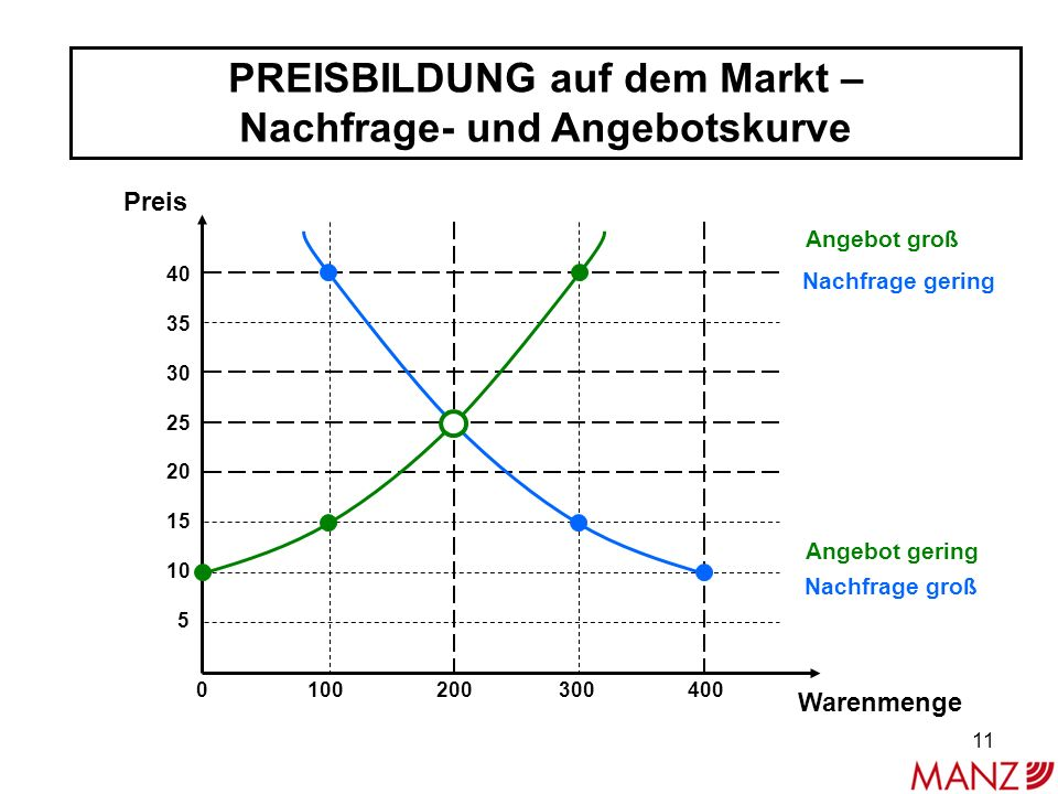 PREISBILDUNG auf dem Markt – Nachfrage- und Angebotskurve 40 35 30 25 20 15 10 5 Preis Warenmenge 0 100 200 300 400 Nachfrage gering Nachfrage groß Angebot groß Angebot gering 11
