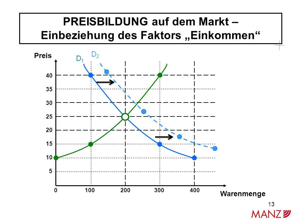 """PREISBILDUNG auf dem Markt – Einbeziehung des Faktors """"Einkommen 40 35 30 25 20 15 10 5 Preis Warenmenge 0 100 200 300 400 D1D1 D2D2 13"""