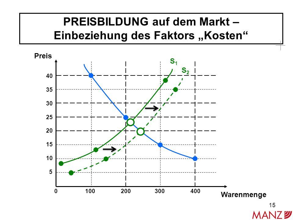 """PREISBILDUNG auf dem Markt – Einbeziehung des Faktors """"Kosten 40 35 30 25 20 15 10 5 Preis Warenmenge 0 100 200 300 400 S1S1 S2S2 15"""