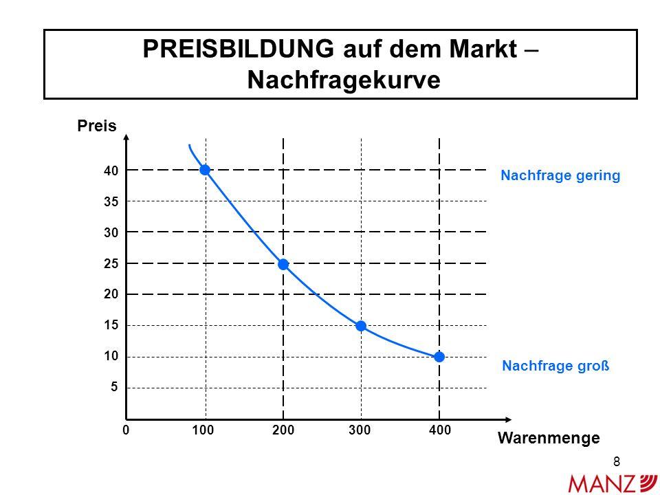 PREISBILDUNG auf dem Markt – Nachfragekurve 40 35 30 25 20 15 10 5 Preis Warenmenge 0 100 200 300 400 Nachfrage gering Nachfrage groß 8