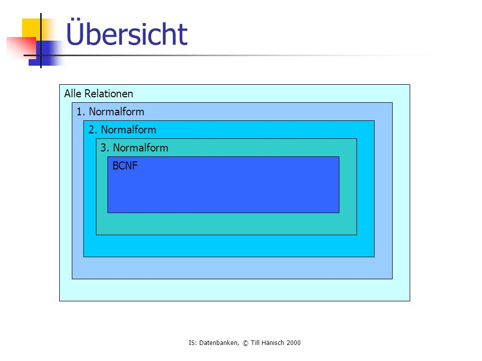IS: Datenbanken, © Till Hänisch 2000 Übersicht Alle Relationen 1.