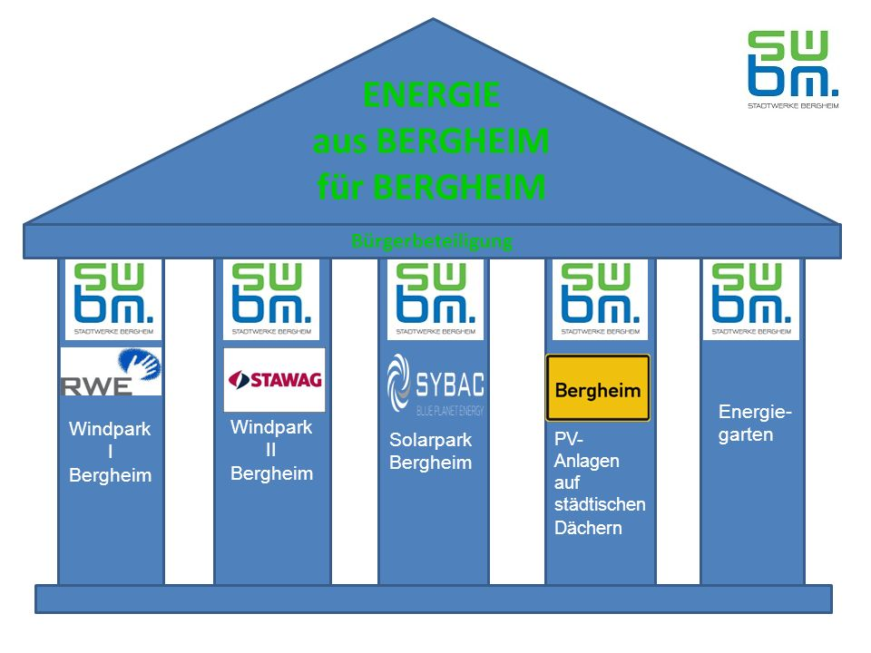 Windpark I Bergheim Windpark II Bergheim Solarpark Bergheim PV- Anlagen auf städtischen Dächern Energie- garten ENERGIE aus BERGHEIM für BERGHEIM Bürgerbeteiligung