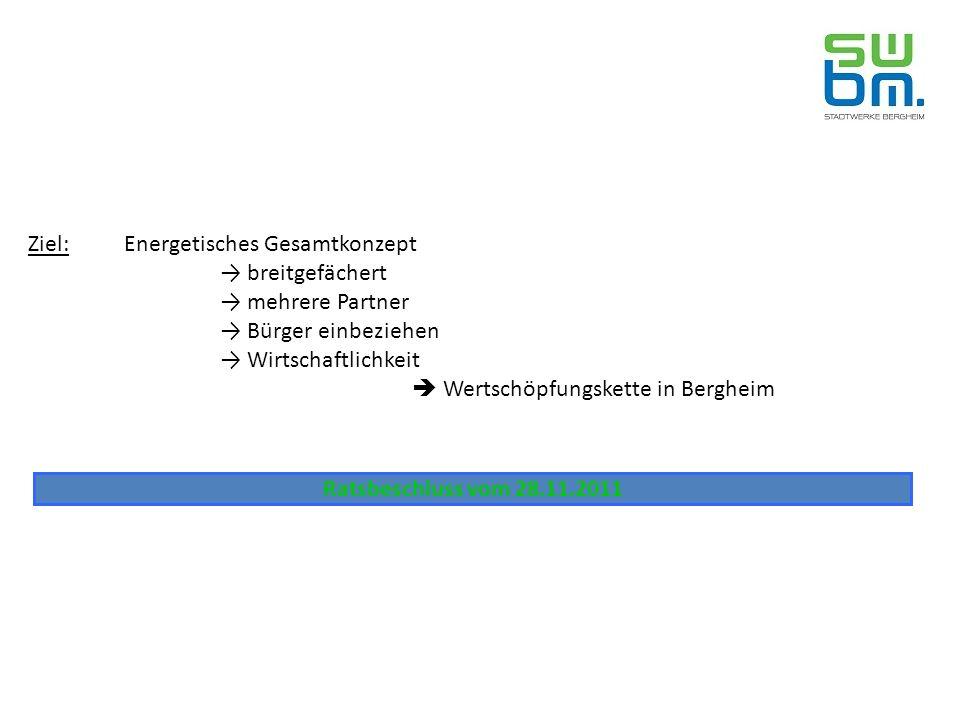 Windpark I Bergheim Windpark II Bergheim