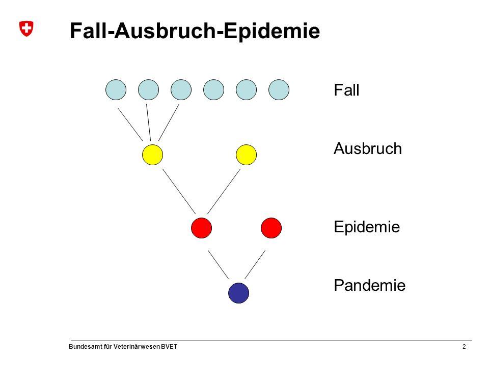2 Bundesamt für Veterinärwesen BVET Fall-Ausbruch-Epidemie Fall Ausbruch Epidemie Pandemie