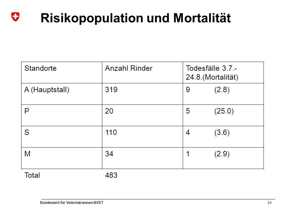 24 Bundesamt für Veterinärwesen BVET Risikopopulation und Mortalität StandorteAnzahl RinderTodesfälle 3.7.- 24.8.(Mortalität) A (Hauptstall)3199 (2.8) P205 (25.0) S1104 (3.6) M341 (2.9) Total483