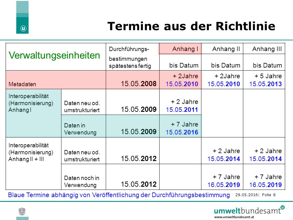 29.05.2016| Folie 8 Termine aus der Richtlinie Durchführungs- Anhang IAnhang IIAnhang III bestimmungen spätestens fertig bis Datum Metadaten 15.05.2008 + 2Jahre 15.05.2010 + 5 Jahre 15.05.2013 Interoperabilität (Harmonisierung) Anhang I Daten neu od.