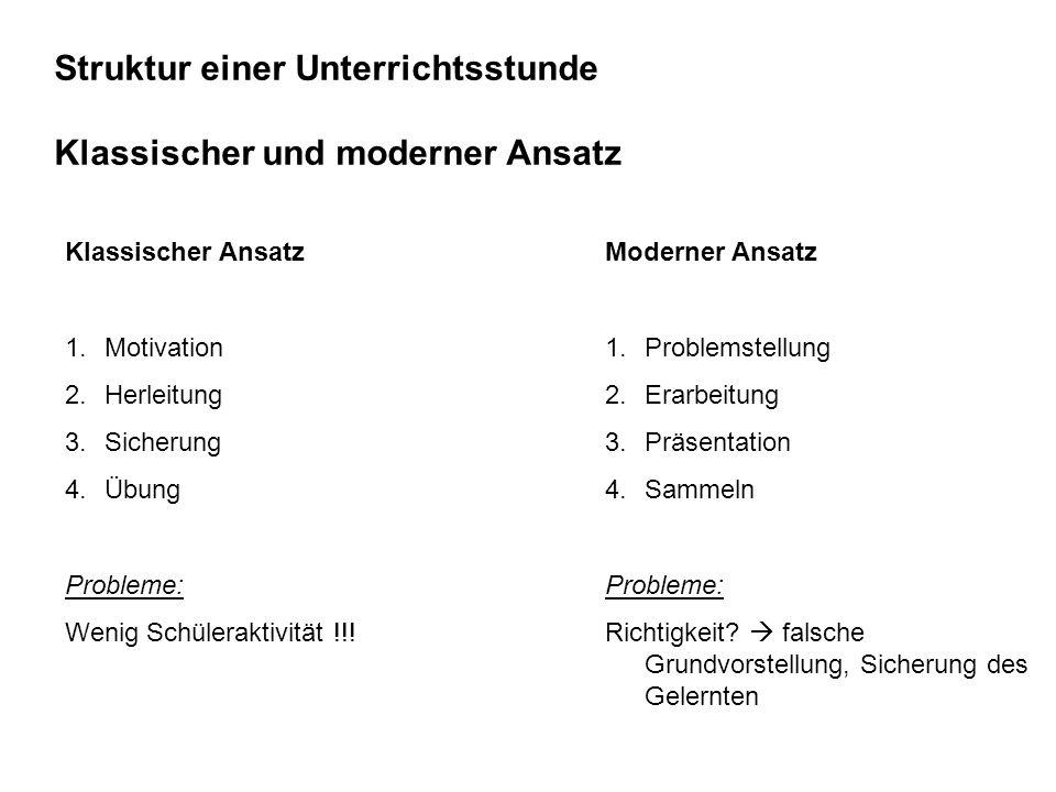 Struktur einer Unterrichtsstunde Klassischer und moderner Ansatz Klassischer Ansatz 1.Motivation 2.Herleitung 3.Sicherung 4.Übung Probleme: Wenig Schüleraktivität !!.