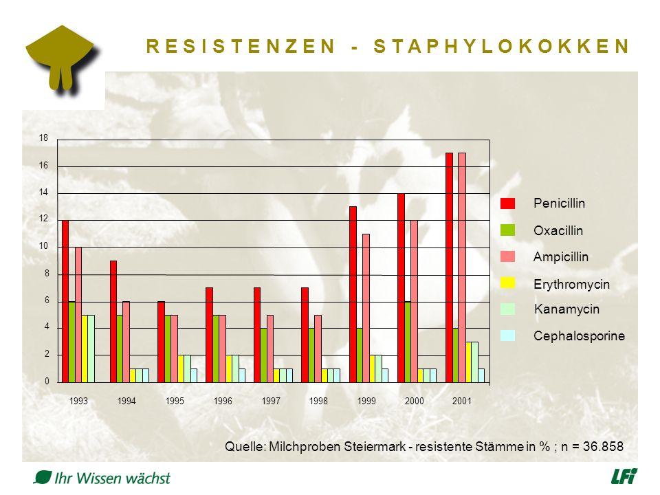 R E S I S T E N Z E N - S T A P H Y L O K O K K E N Quelle: Milchproben Steiermark - resistente Stämme in % ; n = 36.858 Penicillin Oxacillin Ampicillin Erythromycin Kanamycin Cephalosporine 0 2 4 6 8 10 12 14 16 18 199319941995199619971998199920002001