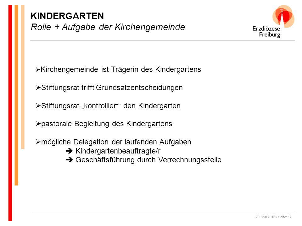 29. Mai 2016 / Seite: 12 KINDERGARTEN Rolle + Aufgabe der Kirchengemeinde  Kirchengemeinde ist Trägerin des Kindergartens  Stiftungsrat trifft Grund