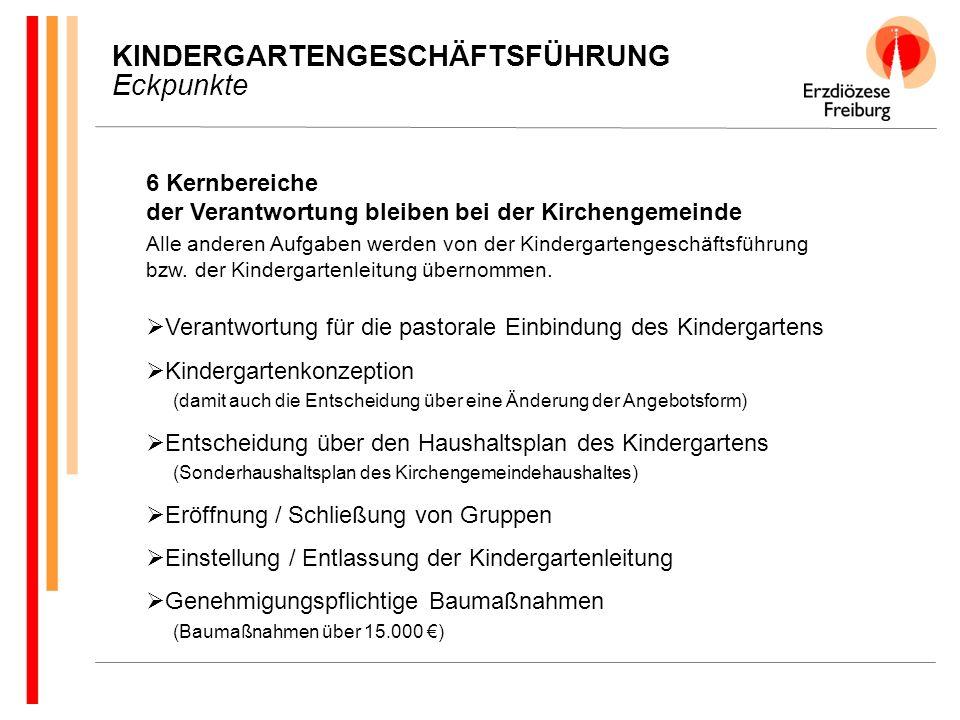 KINDERGARTENGESCHÄFTSFÜHRUNG Eckpunkte 6 Kernbereiche der Verantwortung bleiben bei der Kirchengemeinde Alle anderen Aufgaben werden von der Kindergartengeschäftsführung bzw.