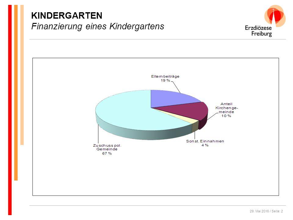 29. Mai 2016 / Seite: 2 KINDERGARTEN Finanzierung eines Kindergartens