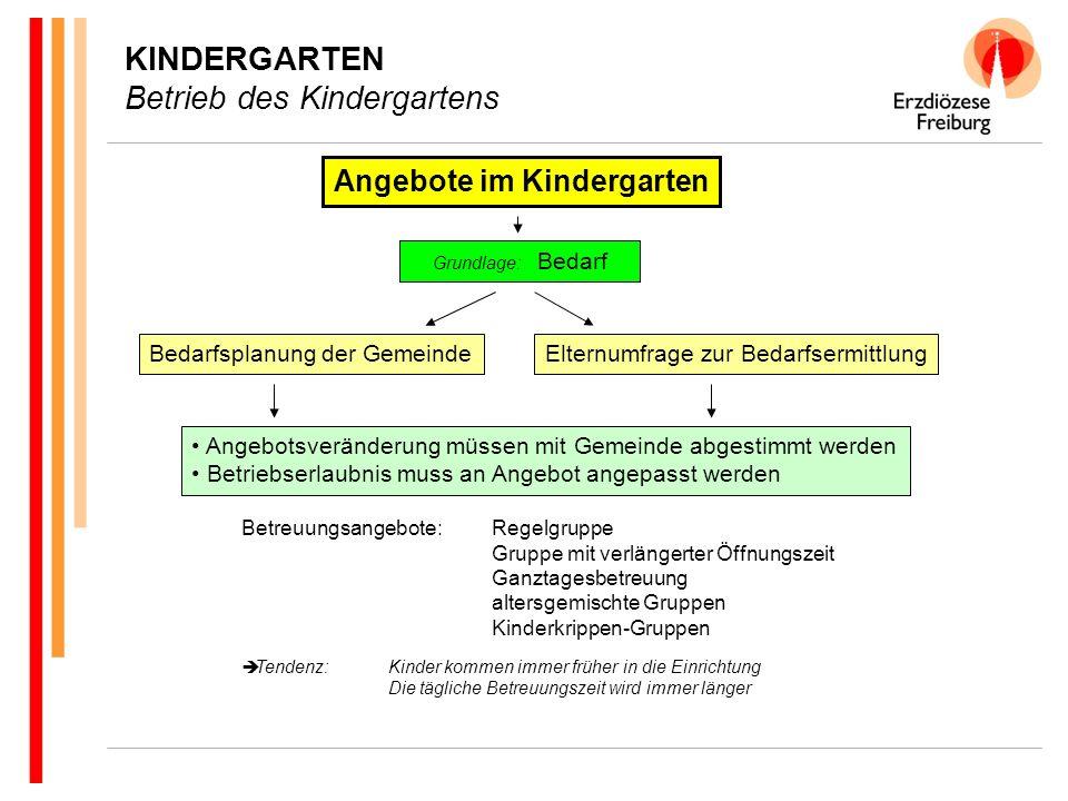 KINDERGARTENGESCHÄFTSFÜHRUNG Eckpunkte … bei einer Geschäftsführung durch die Verrechnungsstelle: Betreuung von 50 Kindergartengruppe = 1 Stelle Verantwortung für die Kindergartengeschäftsführung ist beim stellvertretenden Leiter angesiedelt - 50% bisherige Aufgaben - 50% Kindergartengeschäftsführung (25 Kindergartengruppen) Die Beauftragung der Verrechnungsstelle durch die Kirchengemeinde geschieht durch einen schriftlichen Geschäftsbesorgungsvertrag in welchem - die Aufgabenbeschreibung - die gegenseitige Rechte und Pflichten - die Vollmachten geregelt sind.