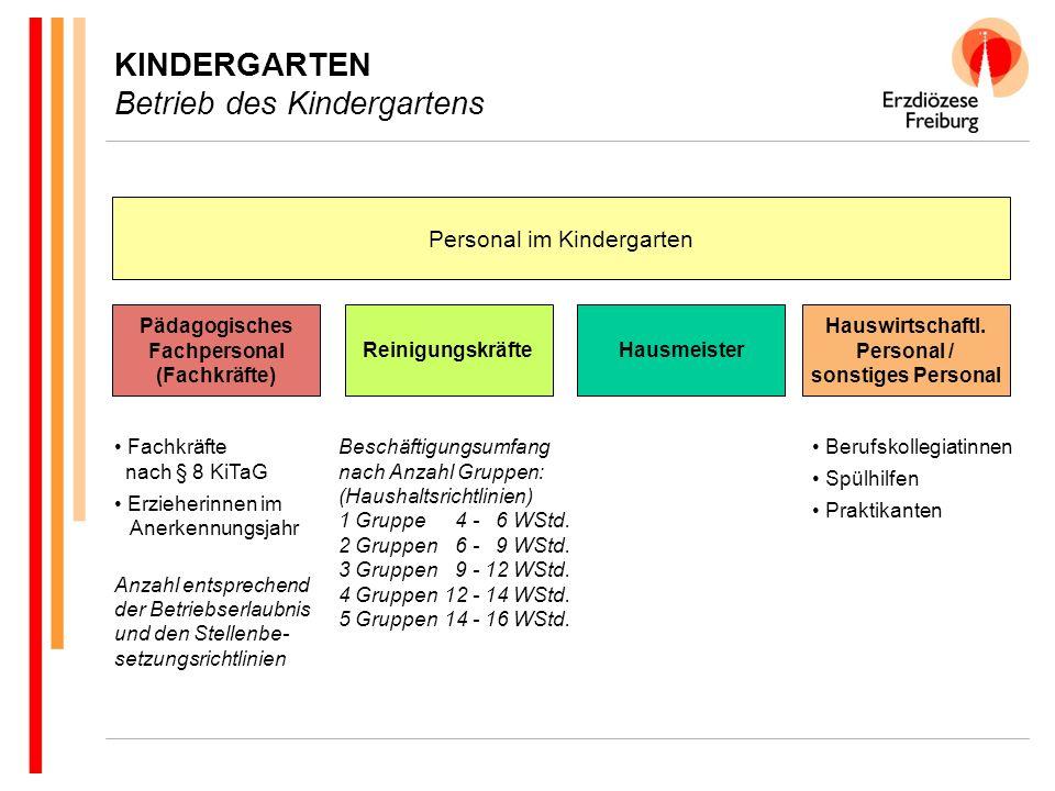 KINDERGARTEN Betrieb des Kindergartens Arbeitszeit des pädagogischen Personals nach dem TV-SuE = 39 Stunden/Woche Arbeit am Kind:80 % = ~ 31,25 Std.