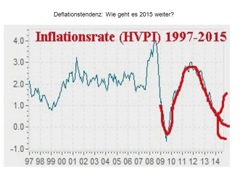 Deflationstendenz: Wie geht es 2015 weiter?