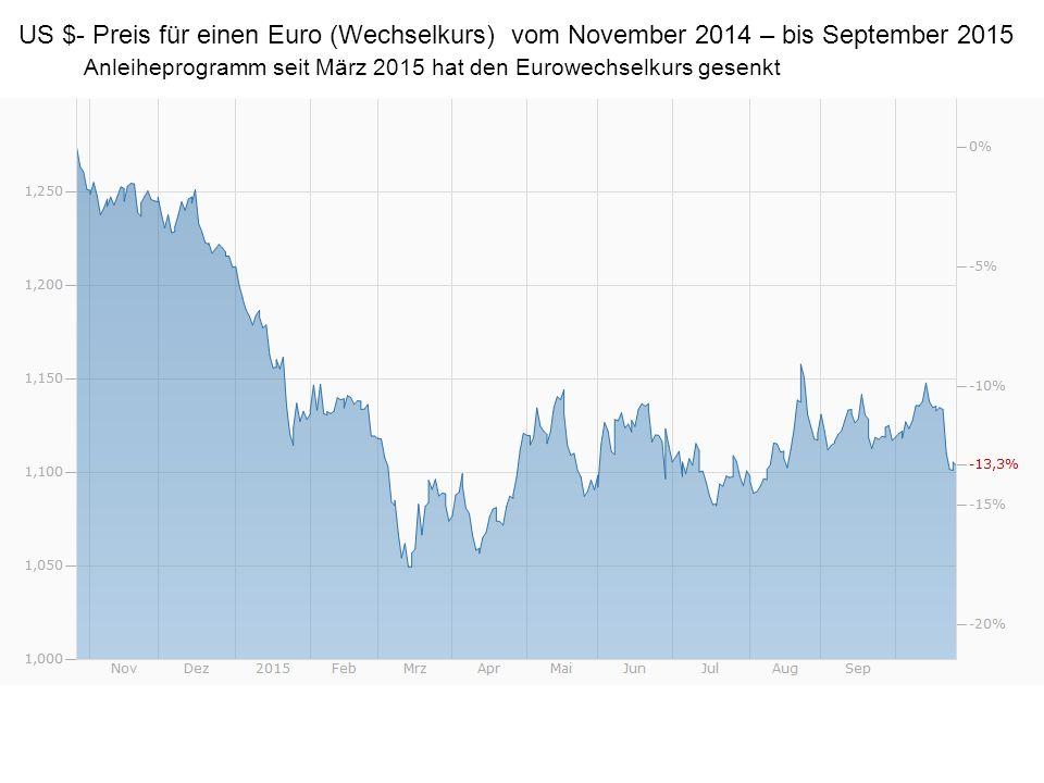 US $- Preis für einen Euro (Wechselkurs) vom November 2014 – bis September 2015 Anleiheprogramm seit März 2015 hat den Eurowechselkurs gesenkt