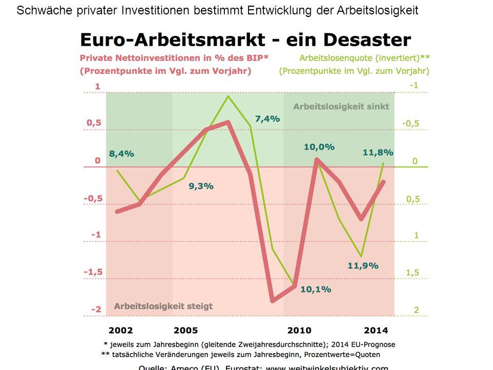Schwäche privater Investitionen bestimmt Entwicklung der Arbeitslosigkeit