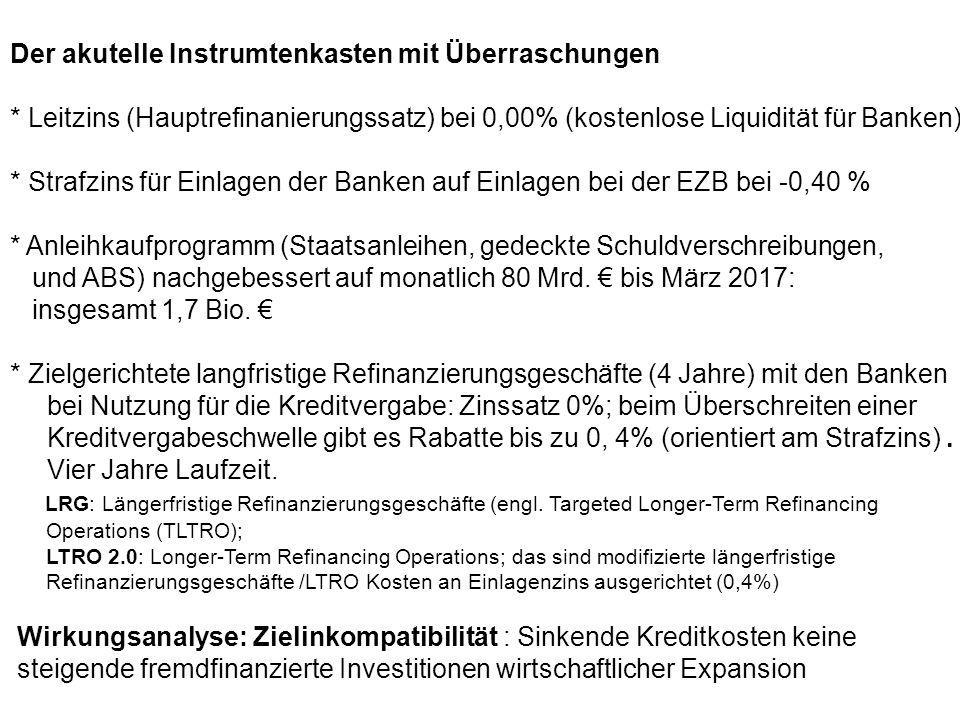 Der akutelle Instrumtenkasten mit Überraschungen * Leitzins (Hauptrefinanierungssatz) bei 0,00% (kostenlose Liquidität für Banken) * Strafzins für Ein