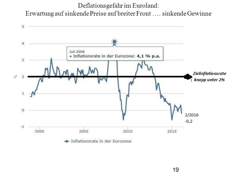 Deflationsgefahr im Euroland: Erwartung auf sinkende Preise auf breiter Front …. sinkende Gewinne 19