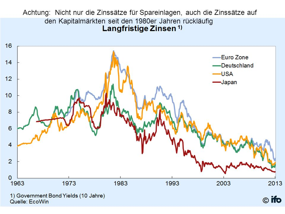 Achtung: Nicht nur die Zinssätze für Spareinlagen, auch die Zinssätze auf den Kapitalmärkten seit den 1980er Jahren rückläufig