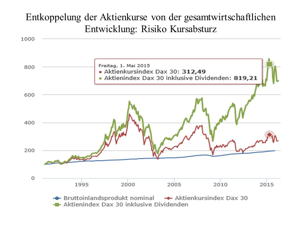 Entkoppelung der Aktienkurse von der gesamtwirtschaftlichen Entwicklung: Risiko Kursabsturz