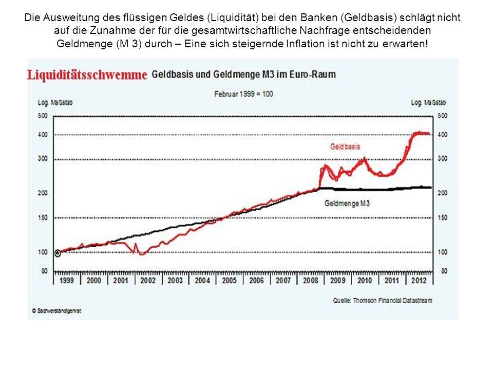 Die Ausweitung des flüssigen Geldes (Liquidität) bei den Banken (Geldbasis) schlägt nicht auf die Zunahme der für die gesamtwirtschaftliche Nachfrage entscheidenden Geldmenge (M 3) durch – Eine sich steigernde Inflation ist nicht zu erwarten!