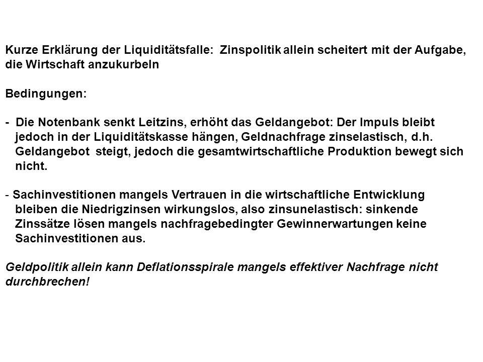 Kurze Erklärung der Liquiditätsfalle: Zinspolitik allein scheitert mit der Aufgabe, die Wirtschaft anzukurbeln Bedingungen: - Die Notenbank senkt Leitzins, erhöht das Geldangebot: Der Impuls bleibt jedoch in der Liquiditätskasse hängen, Geldnachfrage zinselastisch, d.h.