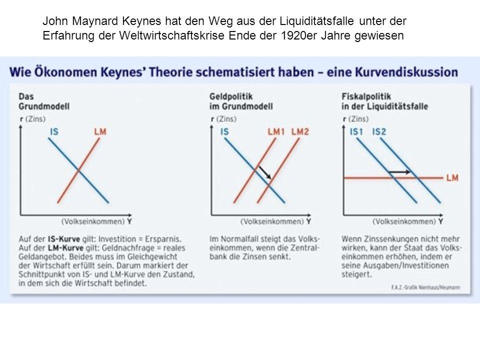John Maynard Keynes hat den Weg aus der Liquiditätsfalle unter der Erfahrung der Weltwirtschaftskrise Ende der 1920er Jahre gewiesen
