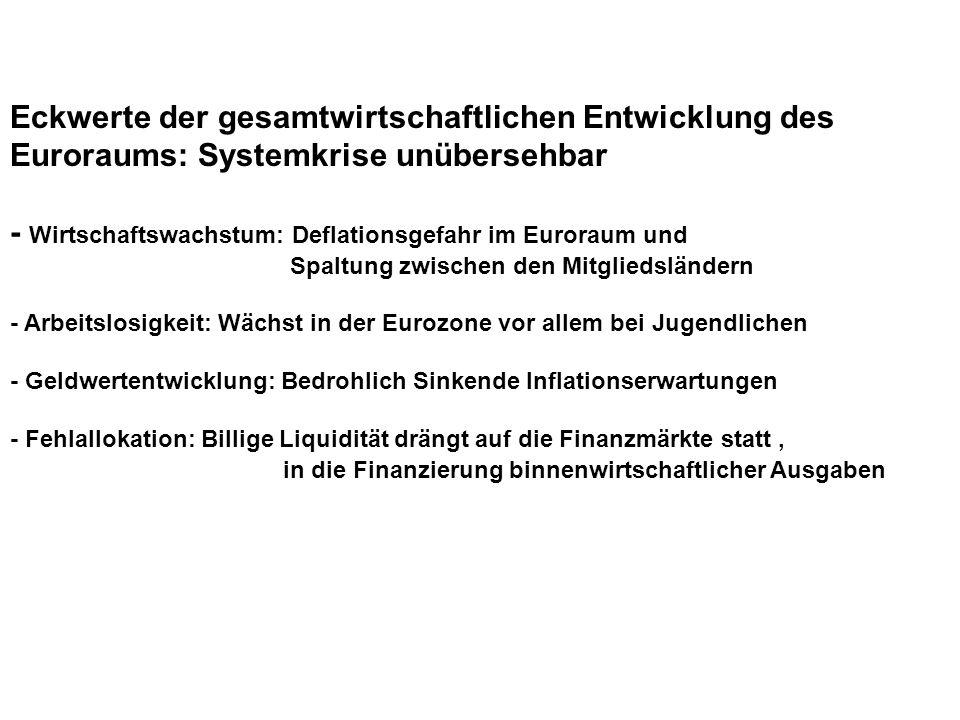 Der akutelle Instrumtenkasten mit Überraschungen * Leitzins (Hauptrefinanierungssatz) bei 0,00% (kostenlose Liquidität für Banken) * Strafzins für Einlagen der Banken auf Einlagen bei der EZB bei -0,40 % * Anleihkaufprogramm (Staatsanleihen, gedeckte Schuldverschreibungen, und ABS) nachgebessert auf monatlich 80 Mrd.