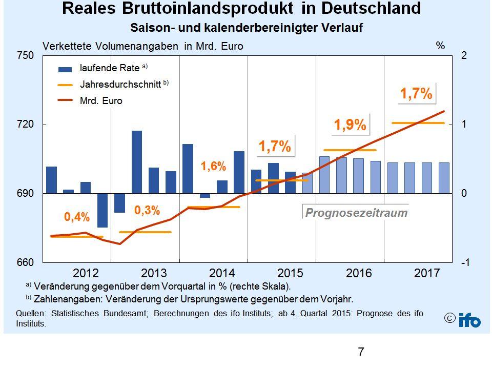 Eurowirtschaft wächst langsamer als Gesamtwirtschaft in den USA und Großbritannien
