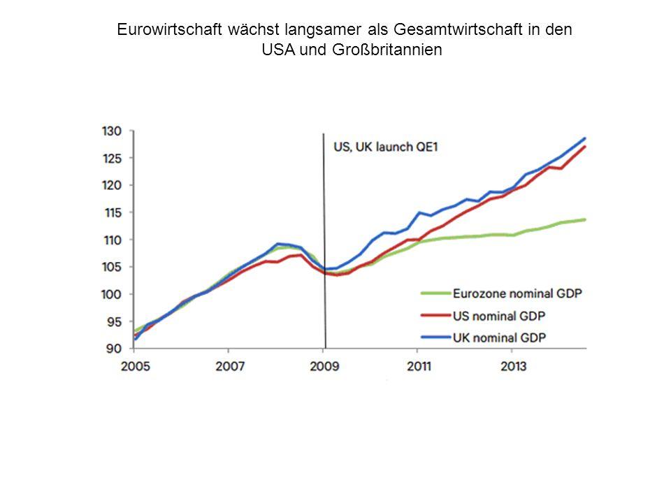 Deflationsgefahr im Euroland: Erwartung auf sinkende Preise auf breiter Front ….