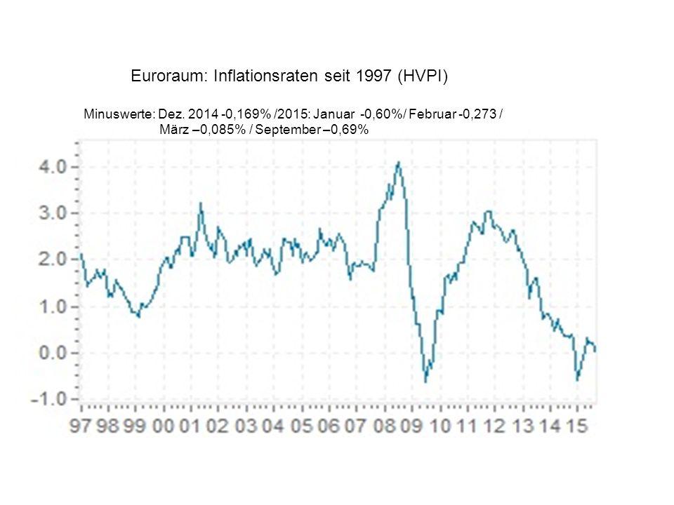 Euroraum: Inflationsraten seit 1997 (HVPI) Minuswerte: Dez. 2014 -0,169% /2015: Januar -0,60%/ Februar -0,273 / März –0,085% / September –0,69%
