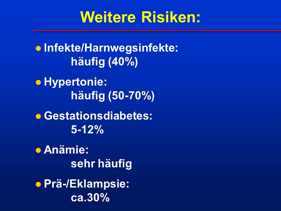 Weitere Risiken: Infekte/Harnwegsinfekte: häufig (40%) Hypertonie: häufig (50-70%) Gestationsdiabetes: 5-12% Anämie: sehr häufig Prä-/Eklampsie: ca.30%